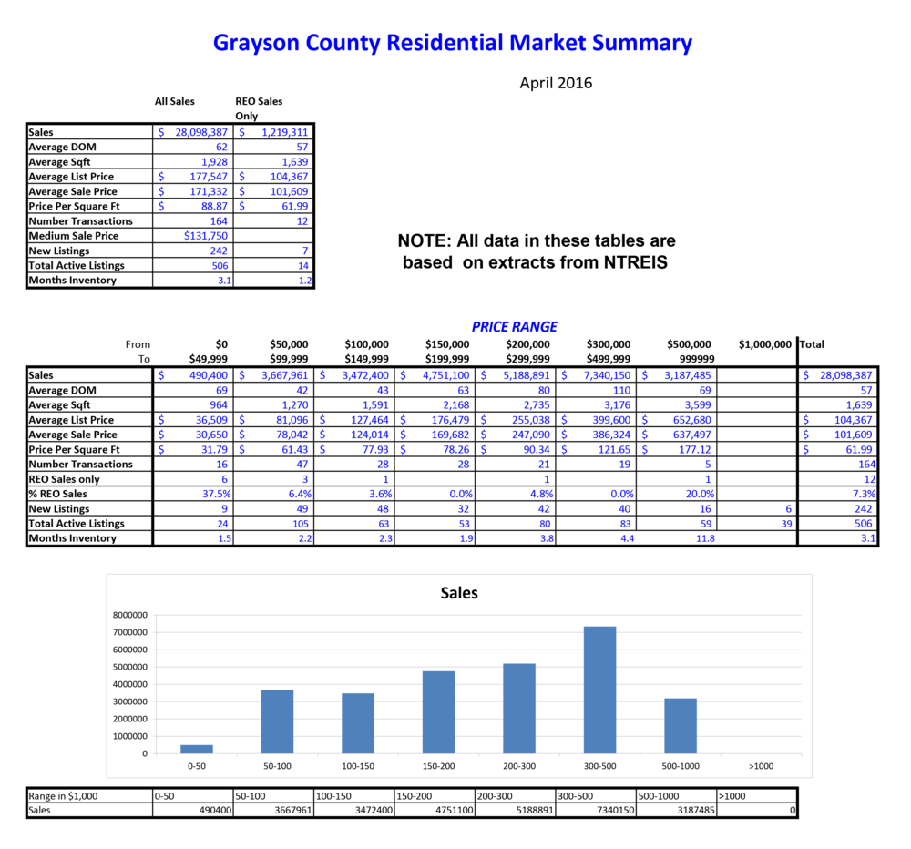 2016-04 Grayson County Sales.png