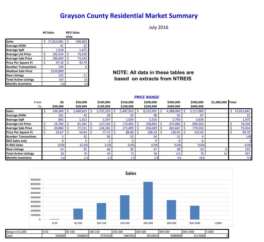 2016-07 Grayson County Sales_001.jpg