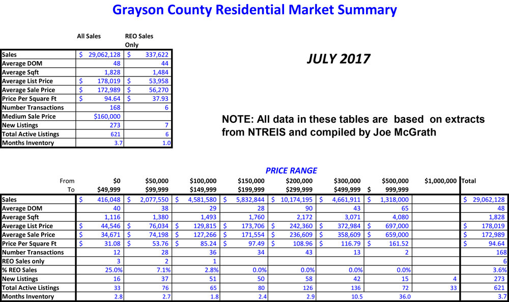2017-07 Grayson County Sales.jpg