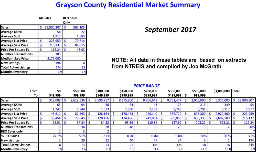 2017-09 Grayson County Sales.jpg