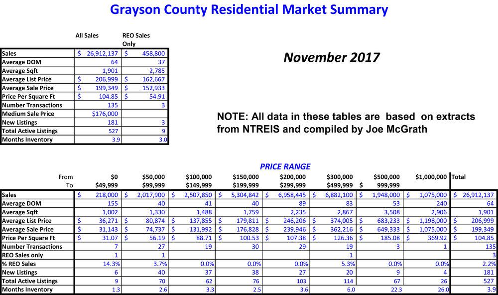 2017-11 Grayson County Sales.jpg