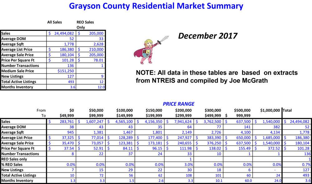 2017-12 Grayson County Sales.jpg