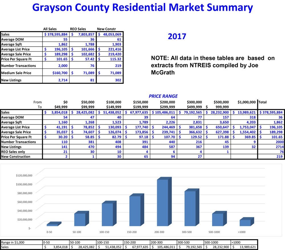 2017 Grayson County Sales.jpg
