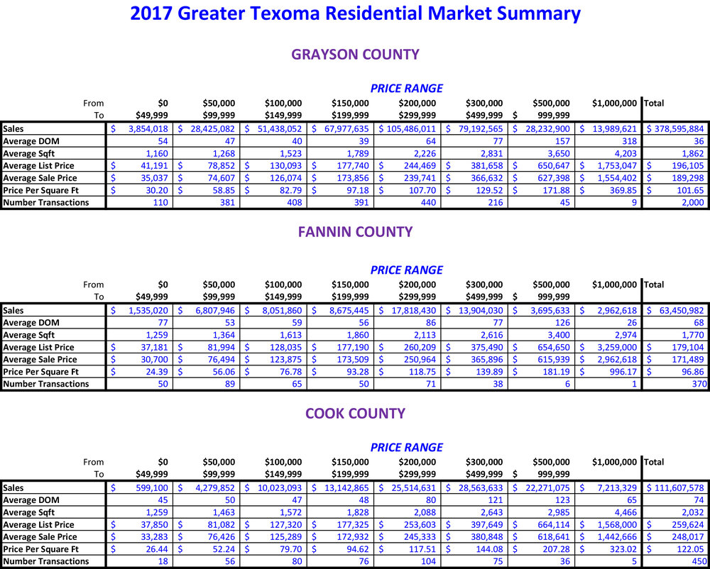 2017 GTAR Area Sales.jpg