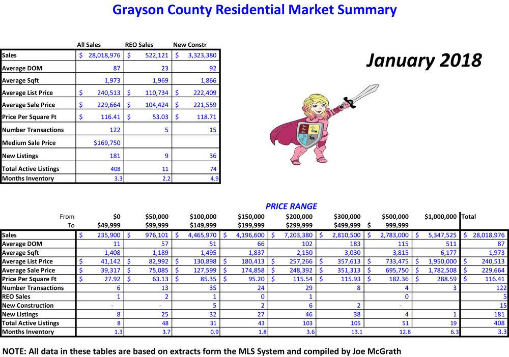 2018-01 Grayson County Sales.jpg