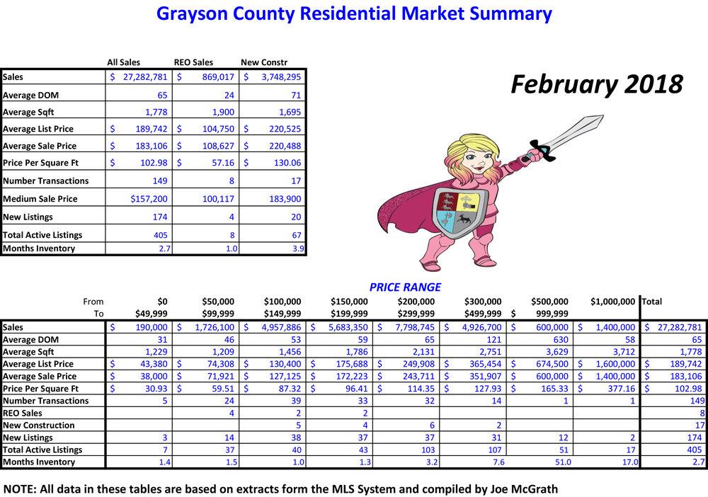 2018-02 Grayson County Sales.jpg