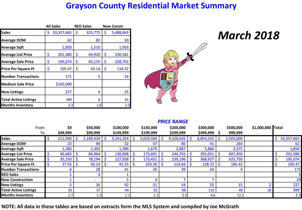 2018-03 Grayson County Sales.jpg