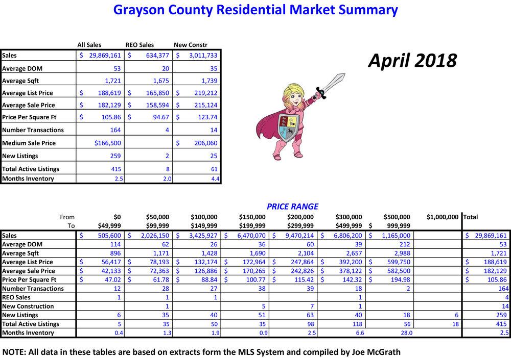 2018-04 Grayson County Sales.jpg