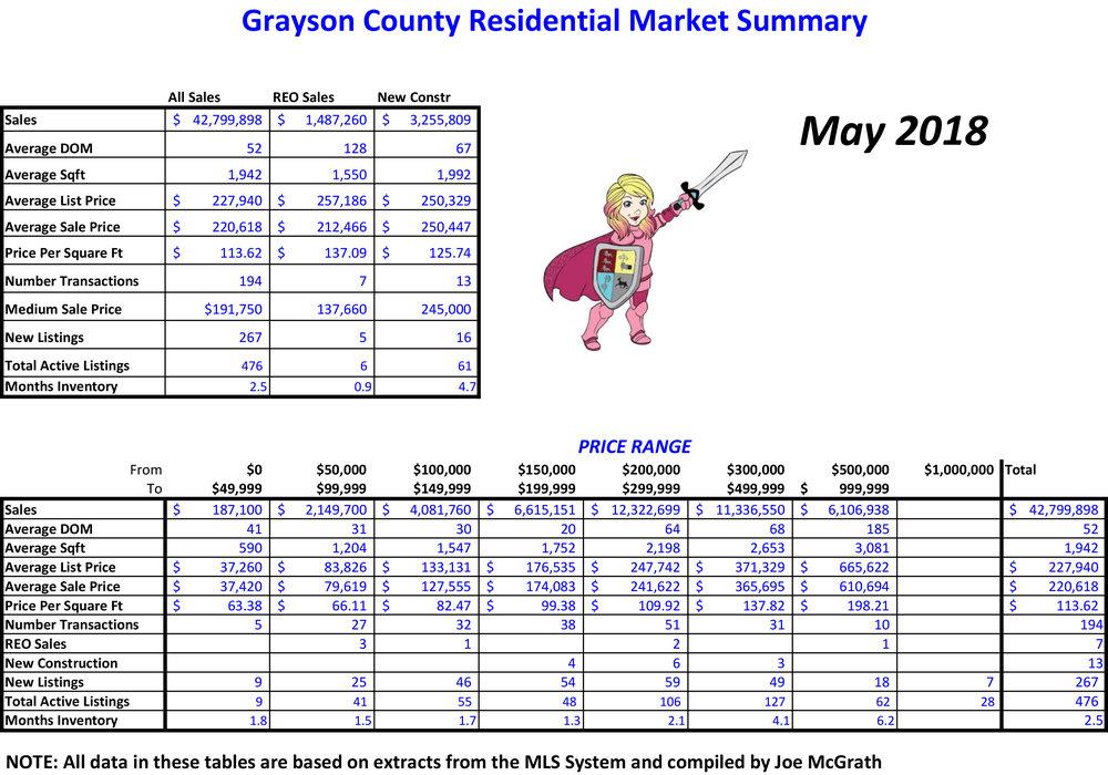2018-05 Grayson County Sales.jpg