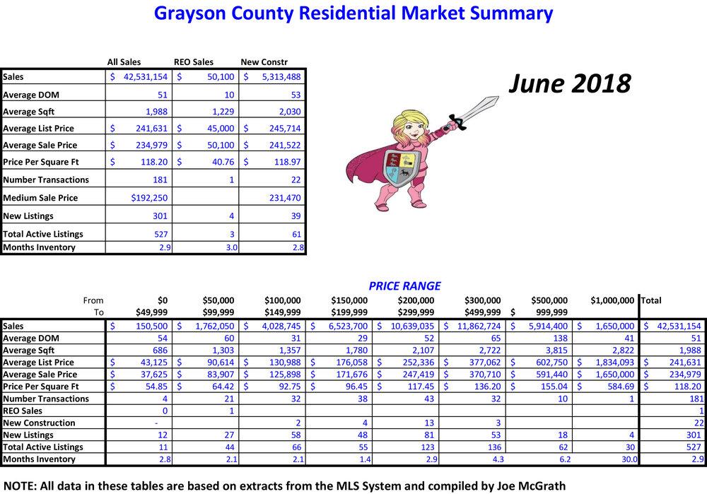 2018-06 Grayson County Sales.jpg