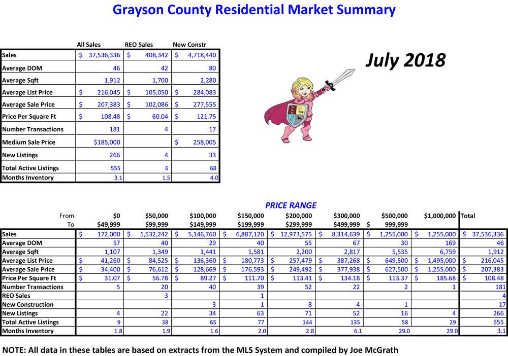 2018-07 Grayson County Sales.jpg