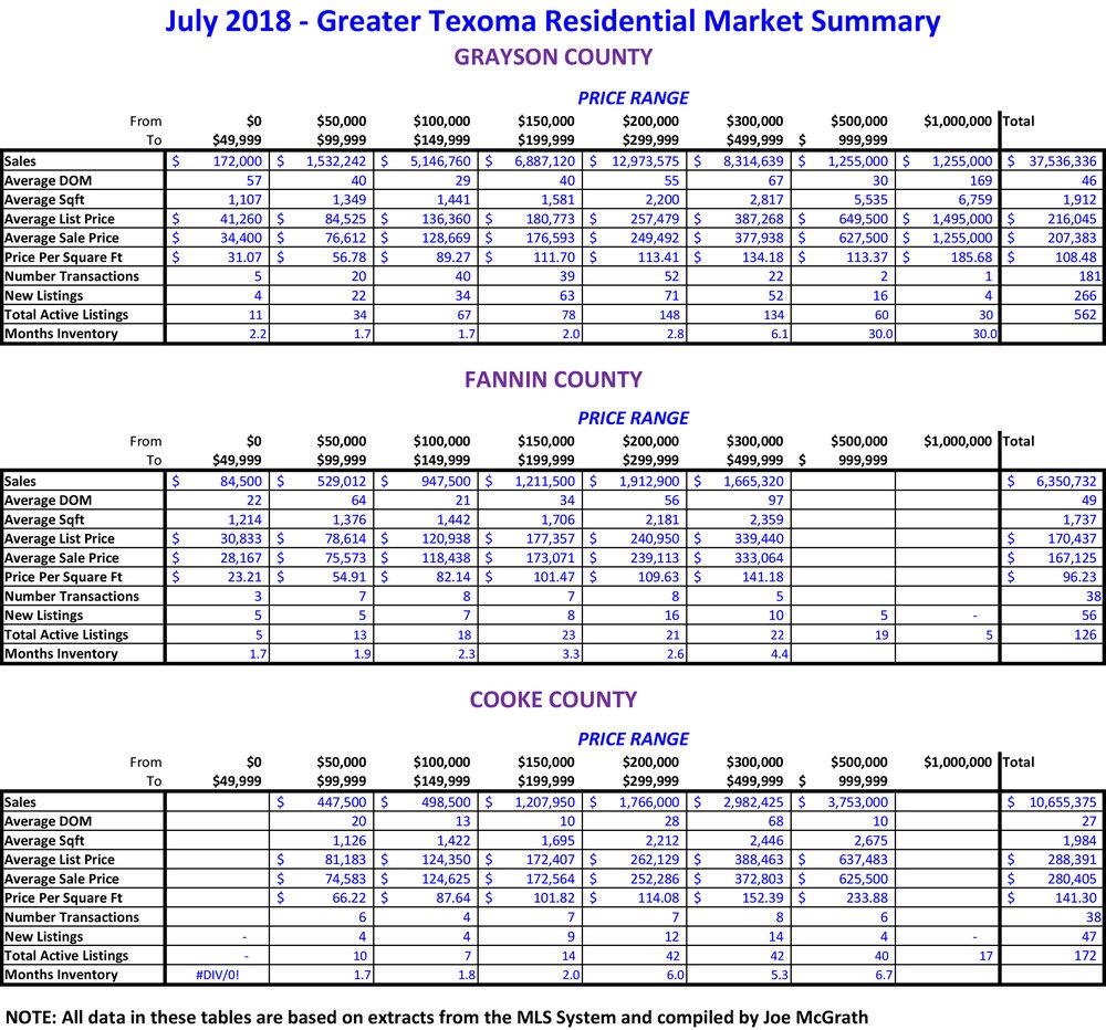 2018-07 GTAR Area Sales.jpg