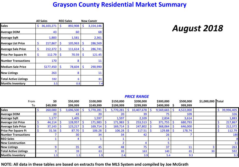 2018-08 Grayson County Sales.jpg