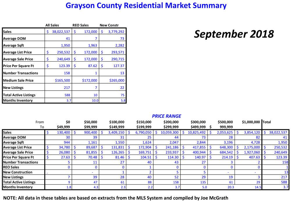 2018-09 Grayson County Sales.jpg
