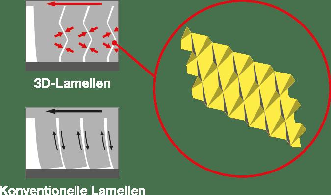 3D-Lamellen Detail