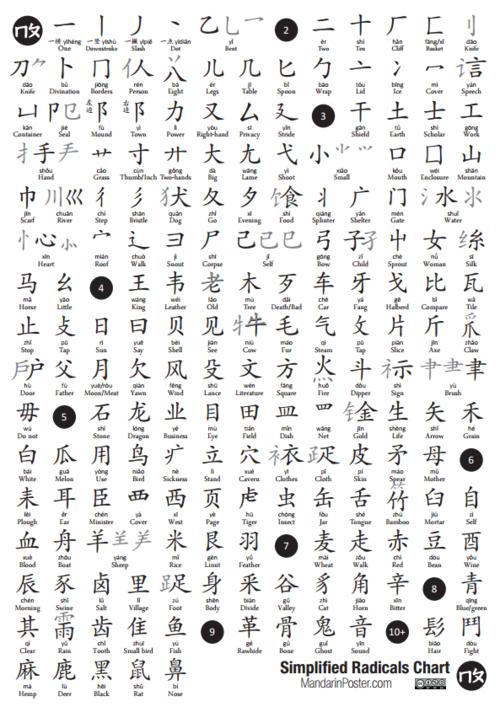 Simplified Chinese Radicals Mandarin Poster – Simplifying Radicals Worksheet Pdf
