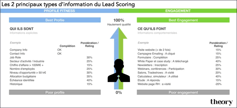 Theoryglobal-Lead-Scoring