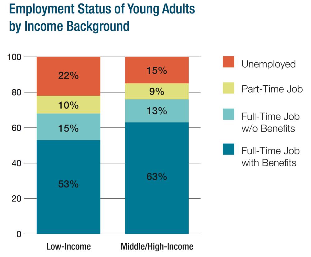 Source:http://pathways.gseis.ucla.edu/publications/LaborMarkets.pdf