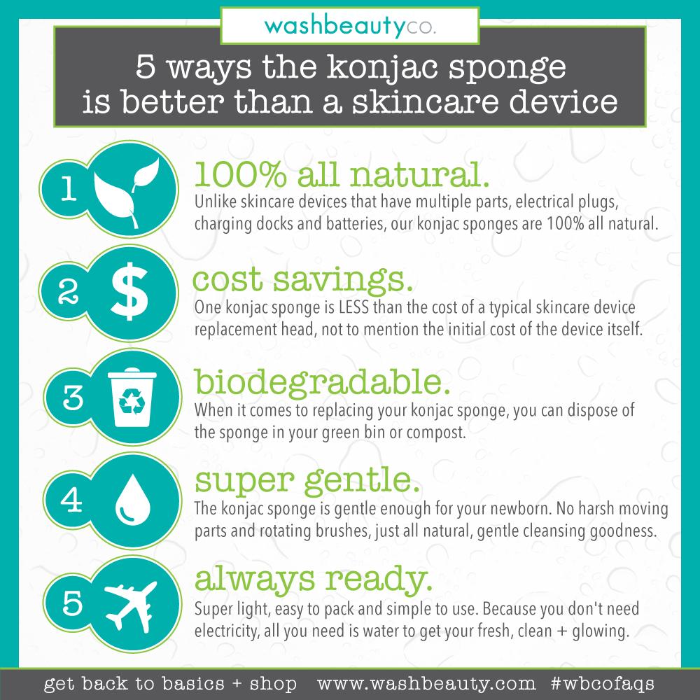 washbeautyco_konjacsponge-infographic