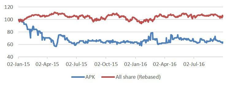 Astrapak share price (rebased)