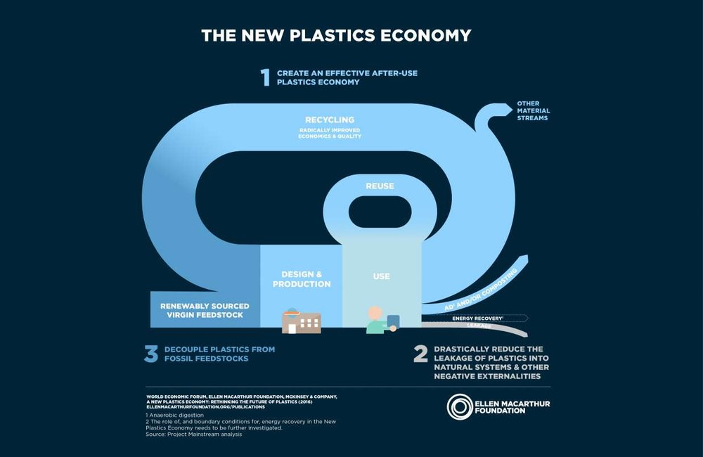 https://newplasticseconomy.org/publications/report-2016
