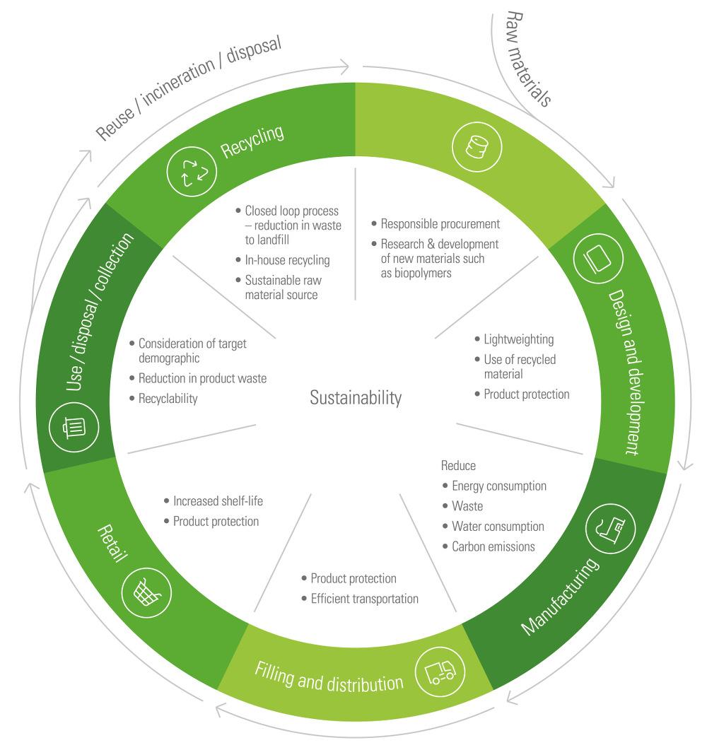 RPC-group-circular-economy.jpg