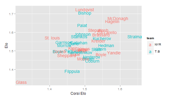 NOTE: Goalies are not included in shot-based metrics, so they are given league average Corsi-Elo of 1.5 in the plot above.