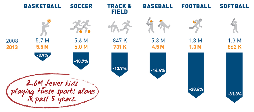 Fig. 1 From 2008 to 2013, overall team sport participation decreased by 10% amongst 6 to 12-year-olds. Some sports are being affected worse than others. (Courtesy of Aspen Institute Project Play) [Citation]