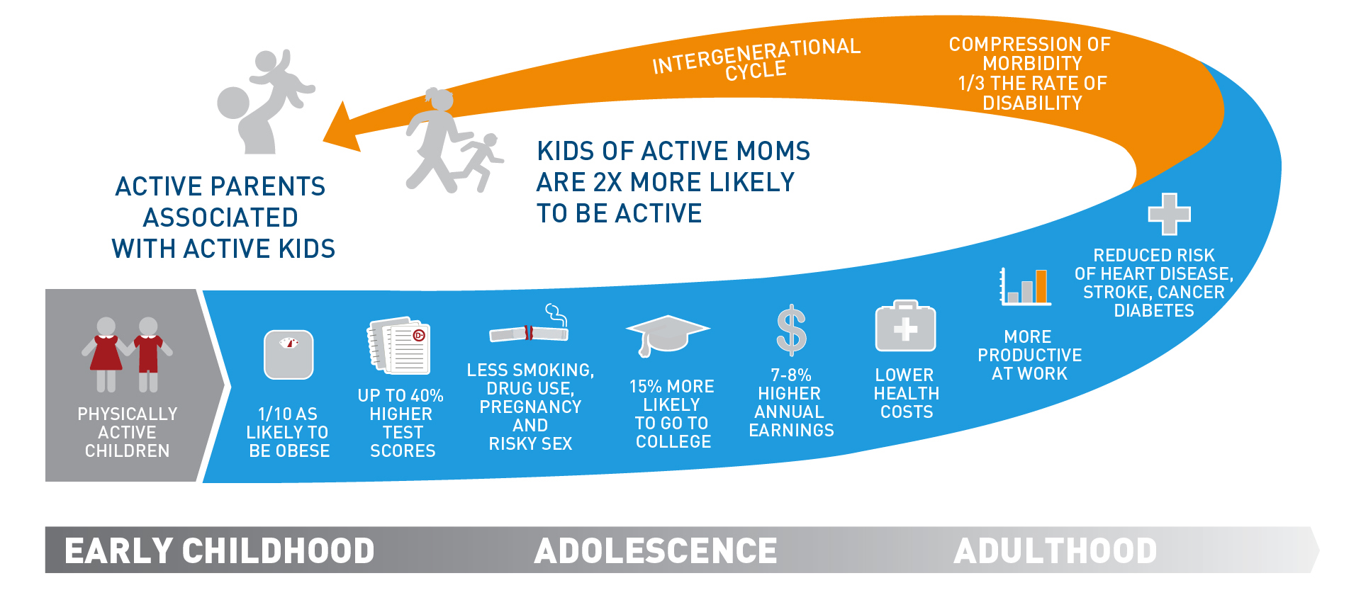 Fig. 6 Physical activity has long lasting benefits that affect all aspects of a child's life and last into adulthood. (Courtesy of Aspen Institute Project Play) [Citation]