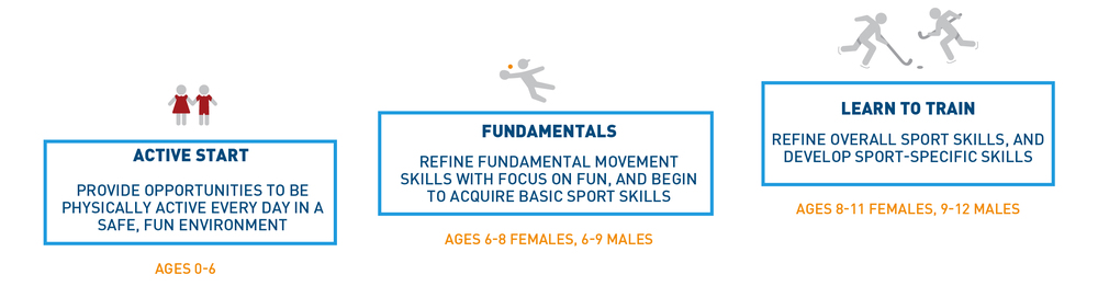 "Fig. 12 By focusing on fun and skill-learning over competition, USA Hockey's ""American Development Model"" has made hockey one of the few team sports with rising participation. (Courtesy of Aspen Institute Project Play) [Citation]"