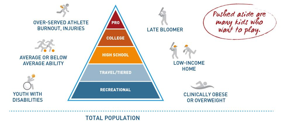 Fig. 4 Our current sports model acts like a pyramid, favoring elite athletes over time and leaving those with barriers to entry on the sideline. (Courtesy of Aspen Institute Project Play) [Citation]