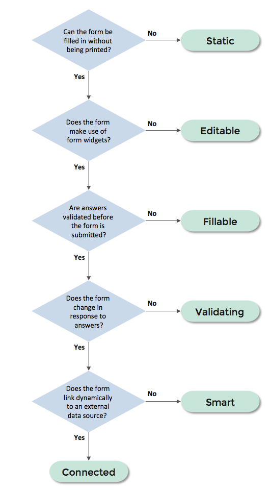 Figure 1: Use this flowchart to work out what kind of electronic form you have or want.