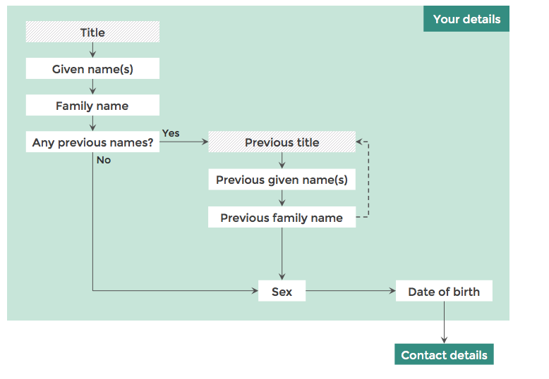 "Figure 2: In this diagram of part of the form's Flow, the questions in the ""Your details"" step are shown, as is the link to the ""Contact details"" step. Title has grey hashing to show that it is an optional question."