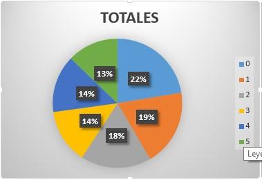 Gráfica de los totales del Experimento A