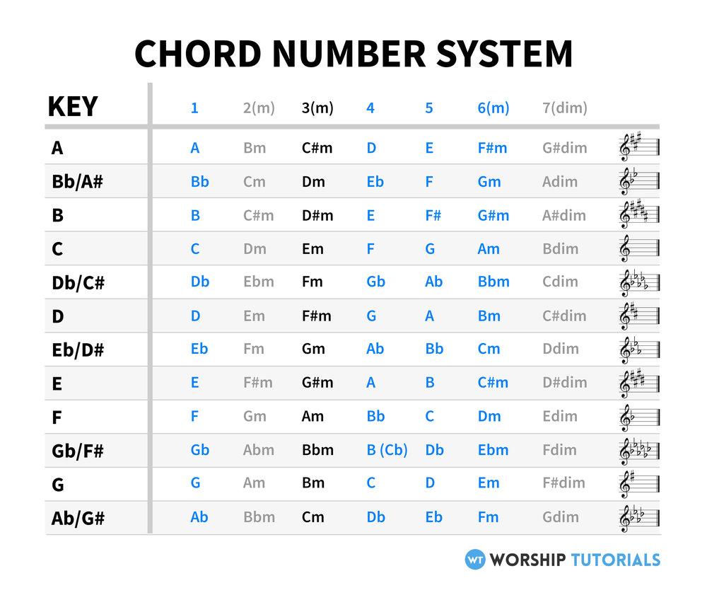 ChordNumberSystem.jpg