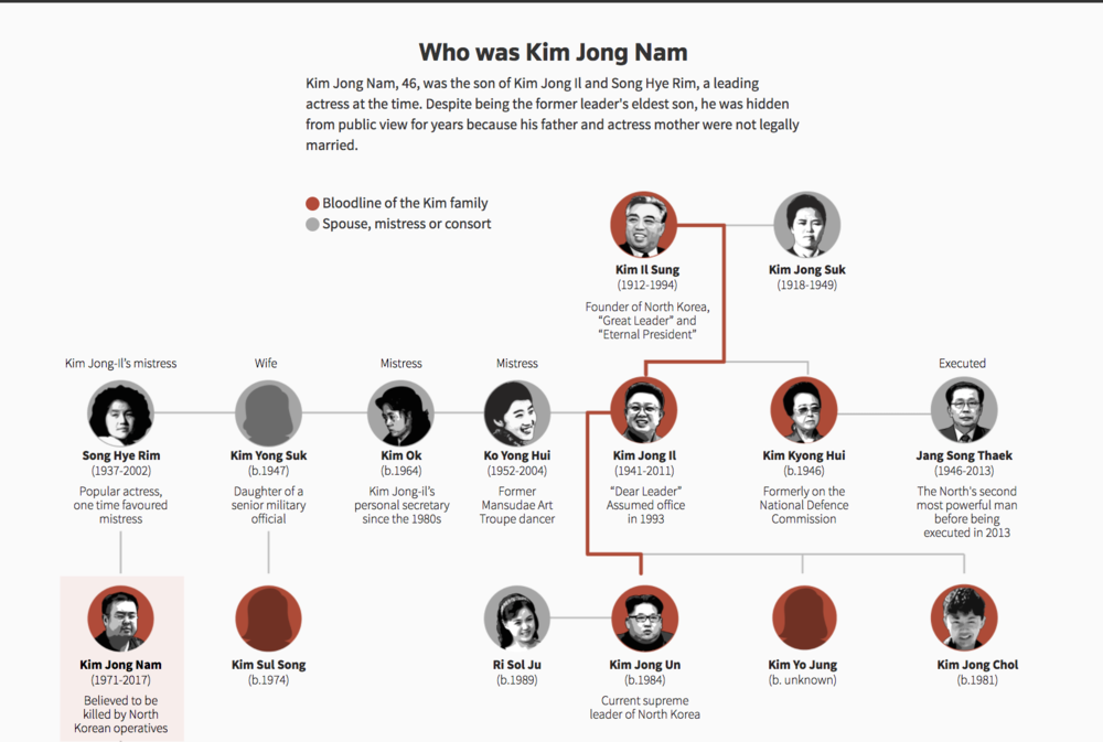 Kim Jong Nam tree