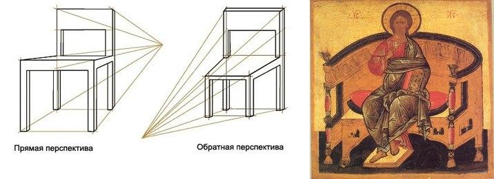 Схема и пример обратной перспективы