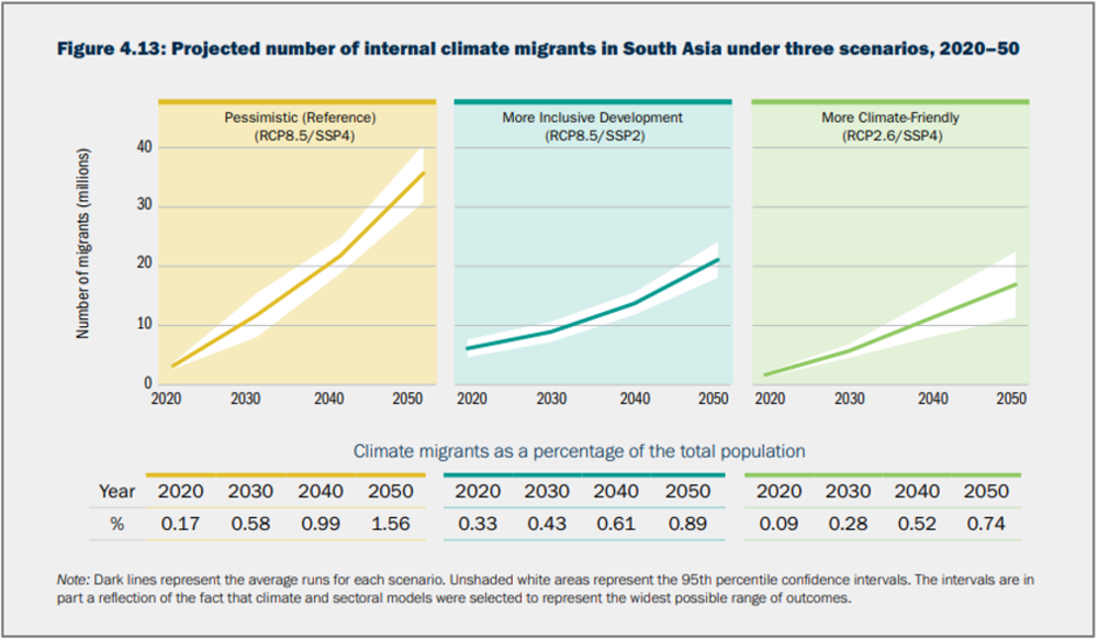 Source : World Bank (2018)  Groundswell - Preparing for Internal Climate Migration , Available online via:  http://www.worldbank.org/en/news/press-release/2018/03/19/climate-change-could-force-over-140-million-to-migrate-within-countries-by-2050-world-bank-report