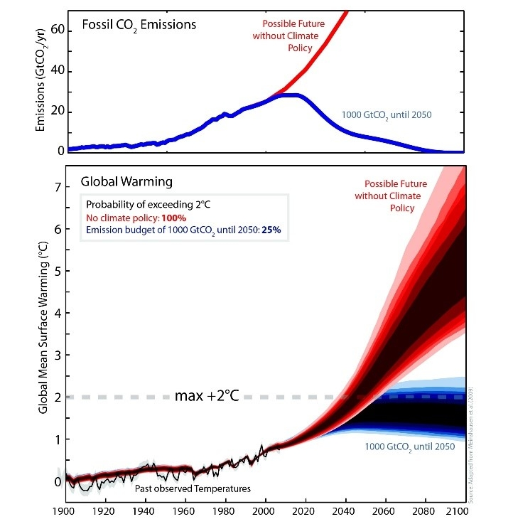 Figure 1: Fossil Fuel emissions and temperature increase projections 1900-2100. Adapted from    Meinshausen et al (2009   )