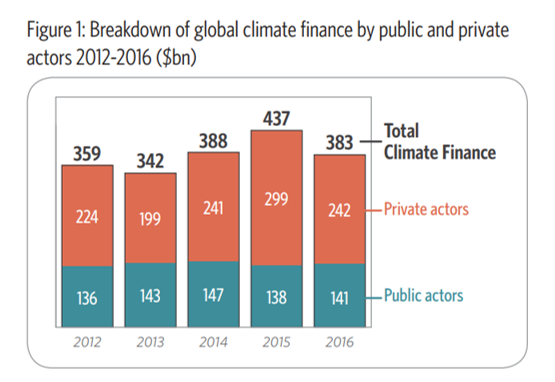 ClimateFinance_PublicVPrivate.png