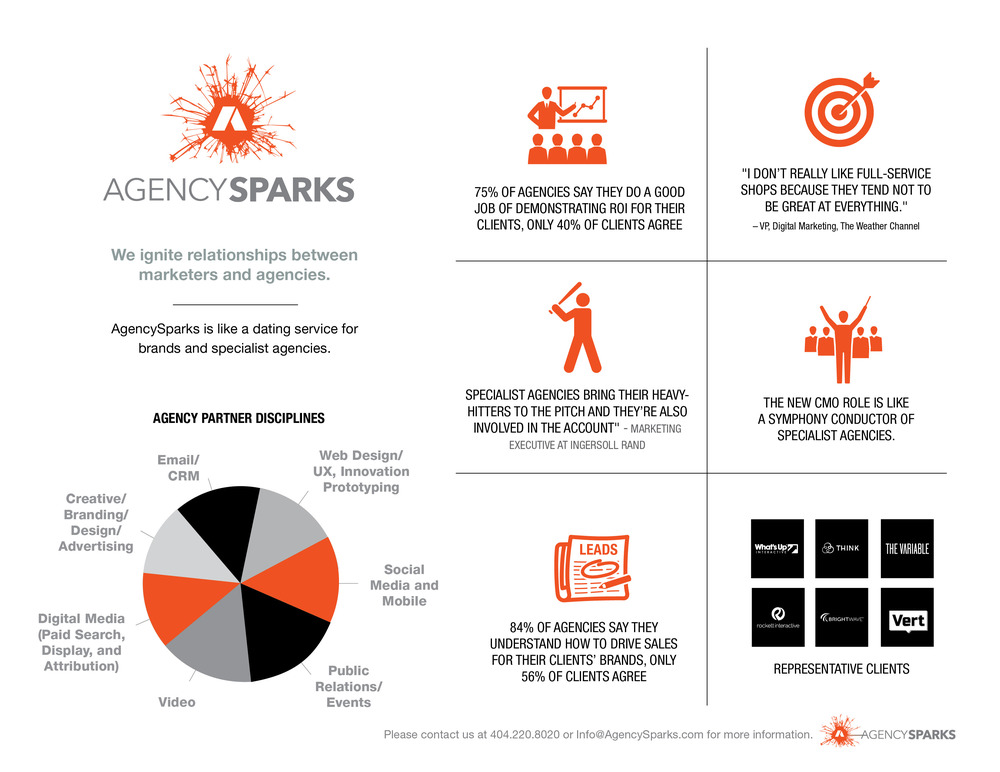 AgencySparks infographic
