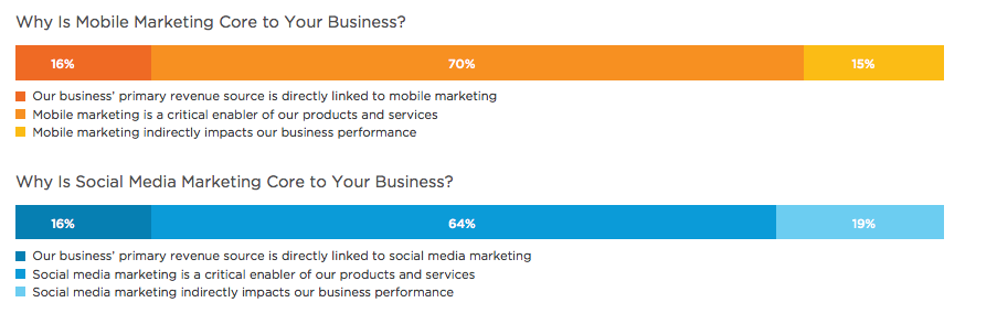 Image: 2015 State of Marketing Report