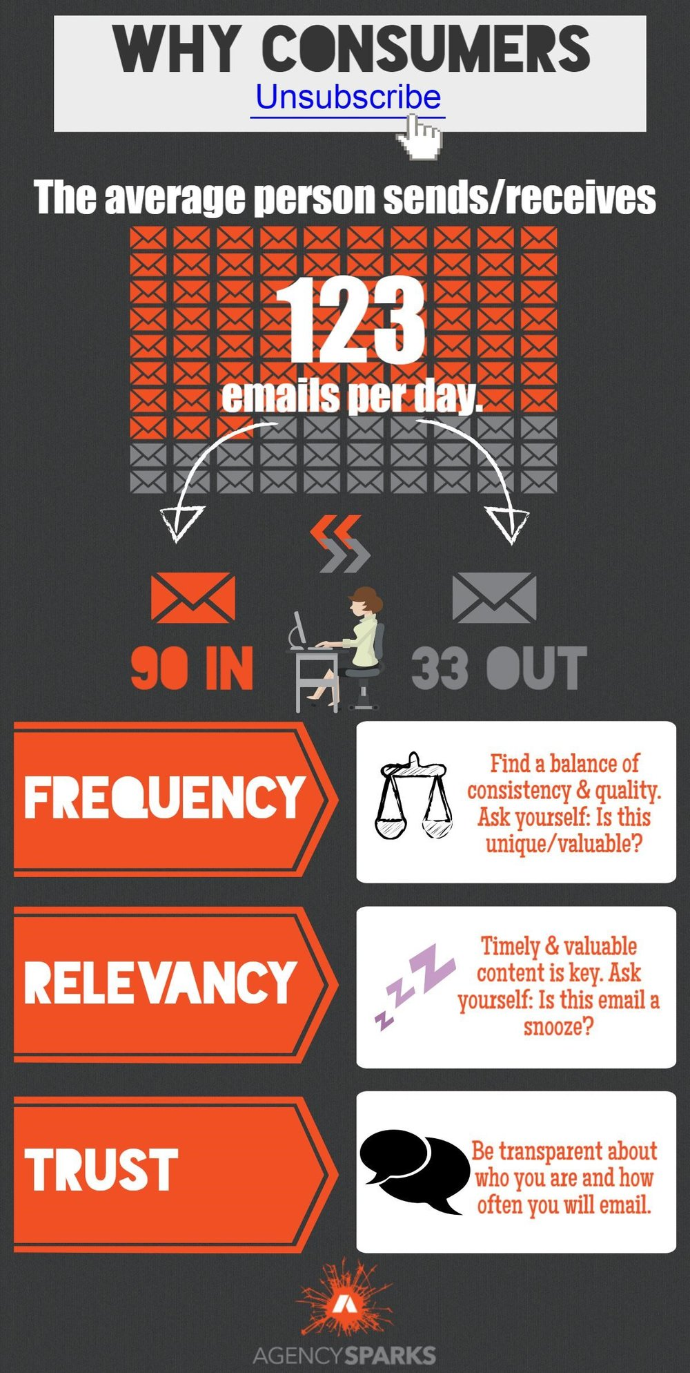 Infographic - Why Consumers Unsubscribe