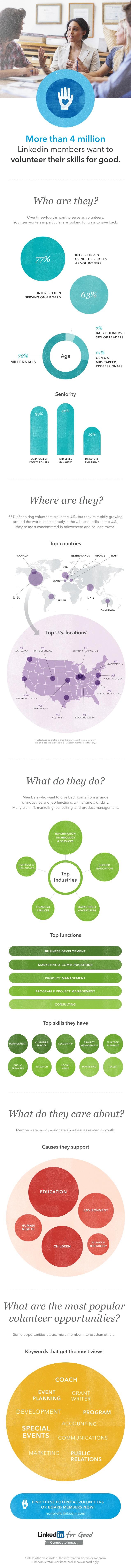 Skills-based volunteering/ pro bono consulting Infographic via LinkedIn Slideshare