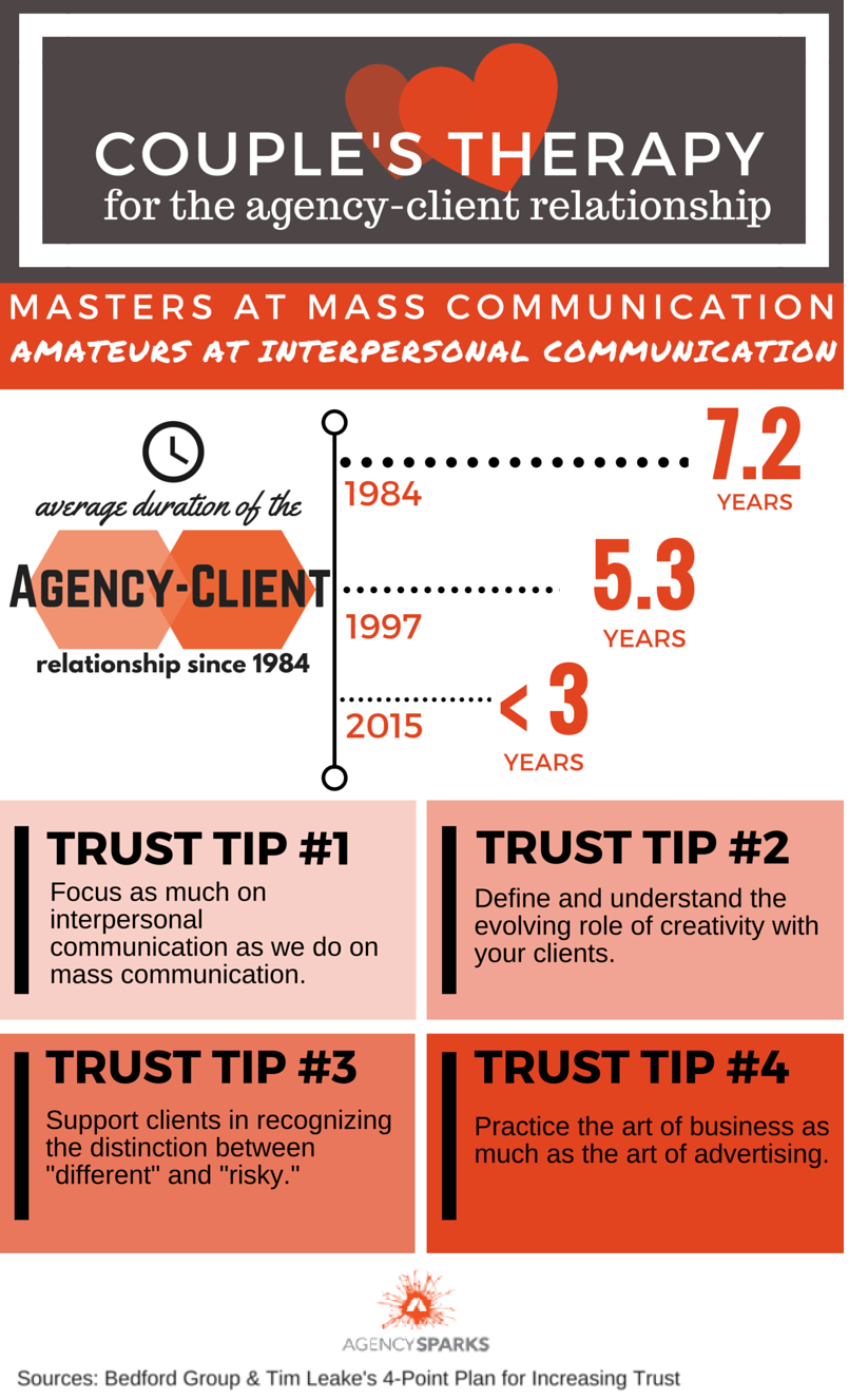 Agency-Client Relationship Infographic - Marketing Agency-Client Relationship - AgencySparks   Marketers are masters at mass communication. So why is the agency-client relationship such a fragmented one? Since 1984, the average duration of the agency-client relationship has decreased from 7.2 years down to now less than 3 years. Tim Leake's 4-point plan for increasing trust, pictured above, provides a little bit of insight into how agencies can combat the new norms of the agency-client relationship.