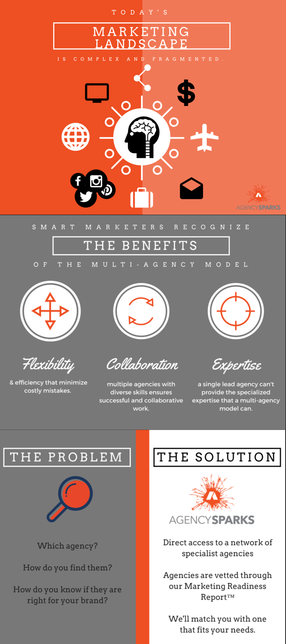Benefits of specialist marketing agencies infographic - AgencySparks  The number of marketing and advertising agencies has skyrocketed in recent years, making today's marketing landscape complex and fragmented. Smart marketers recognize the benefits of the multi-agency model; flexibility, collaboration, and expertise. Specialized agencies are more efficient and have a diverse skill set, but it how do you know which is right for your brand? Through out network of vetted agencies, AgencySparks helps you make and find the right connection and perfect fit for your needs.