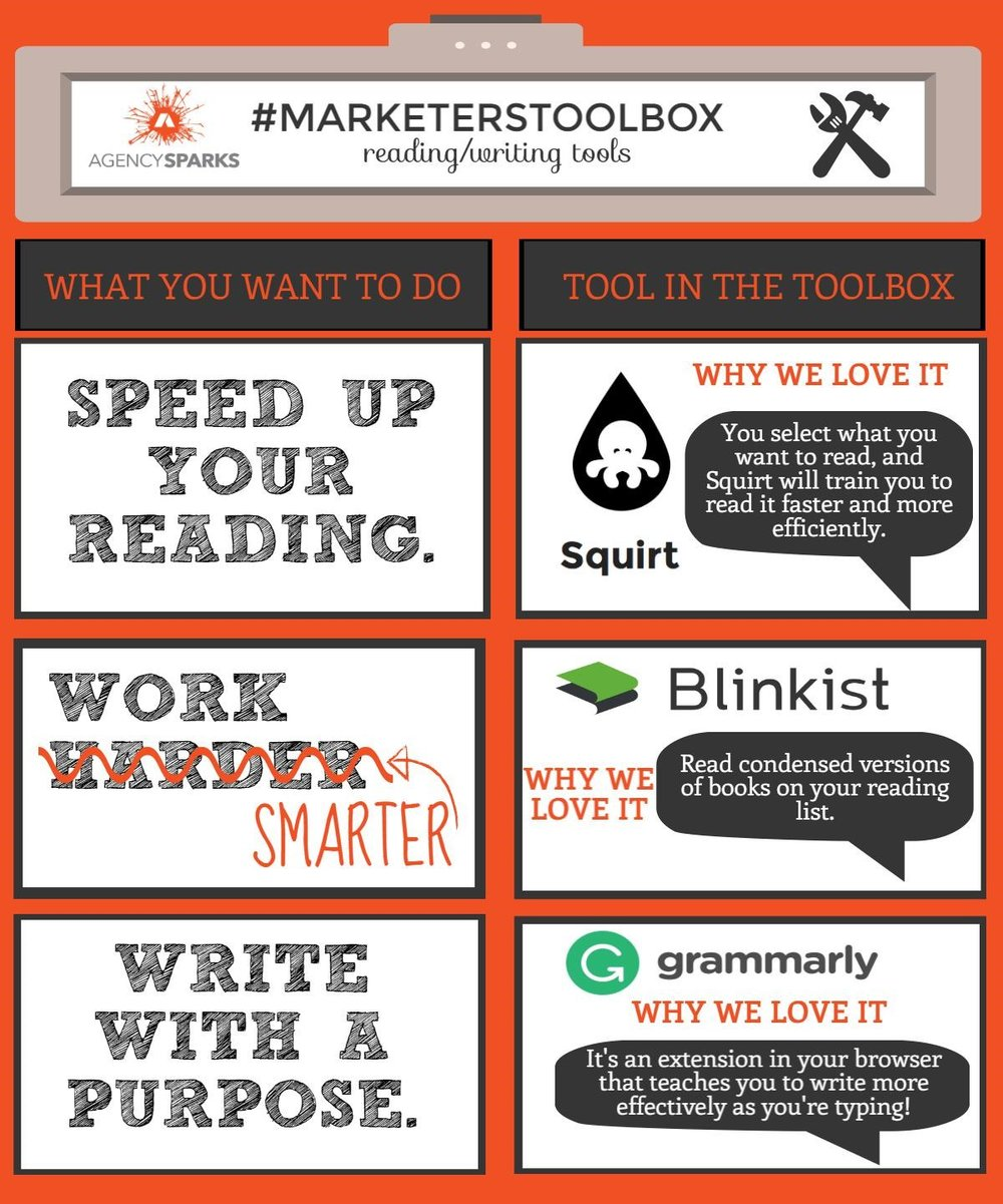 Taken from our  #MarketersToolbox  series, shown above are 3 useful reading and writing tools;  Squirt ,  Blinkist , and  Grammarly . To read faster and more efficiently, Squirt is the tool to use. Too many books you want to read? Try Blinkist's condensed versions of books to work smarter, not harder. Grammarly allows you to write more efficiently and effectively while typing by simply adding an extension in your browser.