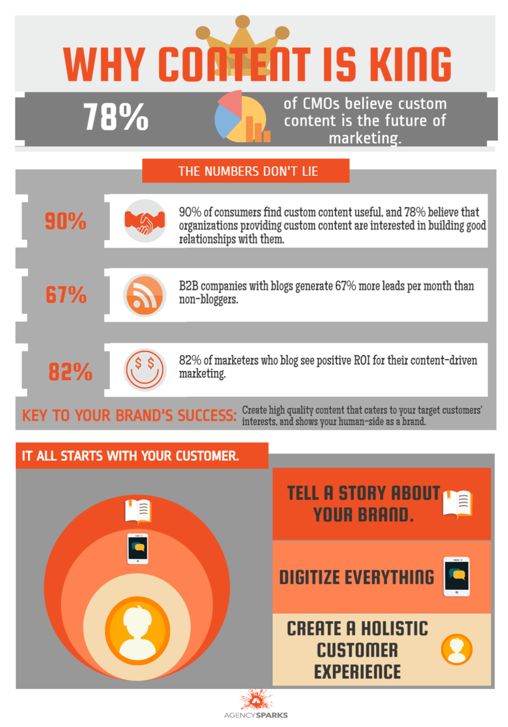 Content is King Infographic - AgencySparks    Content is crucial and should be at the forefront of your business strategy. 78% of CMOs believe custom content is the future of marketing. Custom content is useful, generates more leads, and produces positive ROI. By catering to your consumer's interests,this will show you want to build good relationships with them. Your customers are at the heart of your business; create a holistic experience for them, digitalize everything, and tell a story about your brand.
