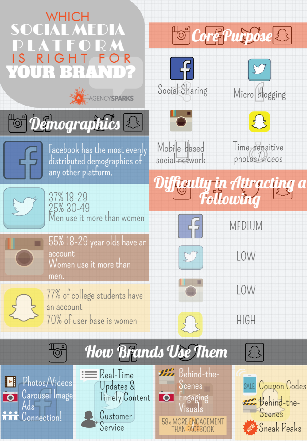 Which social media platform is right for your brand? - Infographic