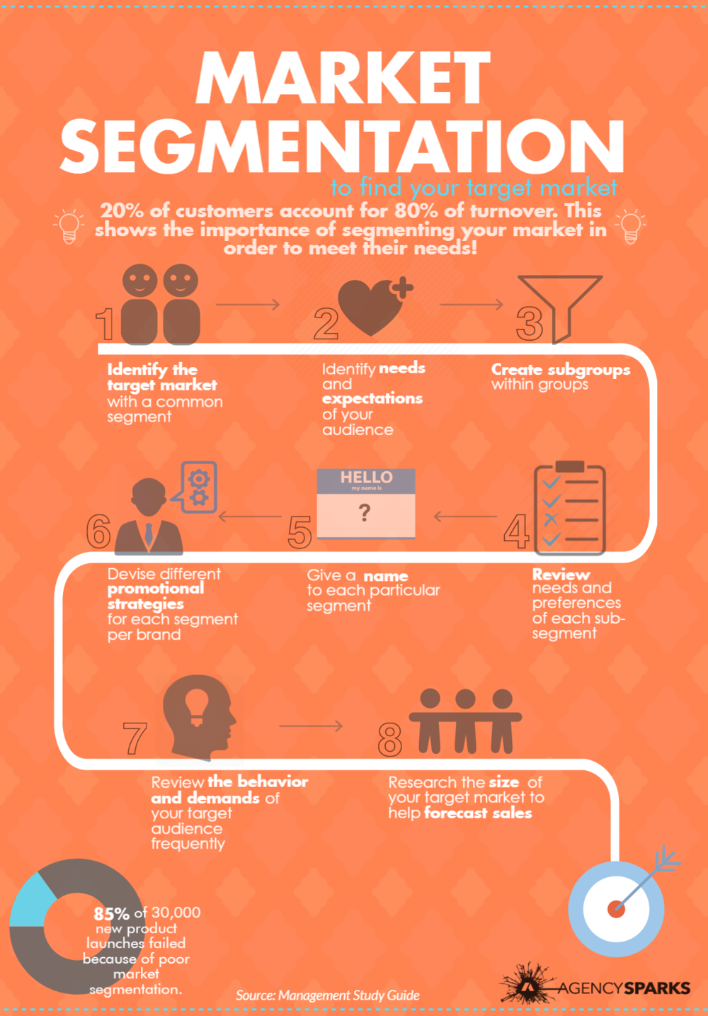 When it comes to selecting the right target market for your brand, there are several steps you need to take to get there. Segmentation can be described as the process of creating small segments within a broad market in order to identify the right customers. Segmentation can help with meeting your customer's needs. The 8 steps shown above, from Management Study Guide, emphasize the importance of identifying the needs and expectations of your audience,  creating sub-segments, and reviewing the demands of your target audience frequently. Make sure to research the size of your target market in order to help forecast sales and avoid poor market segmentation.